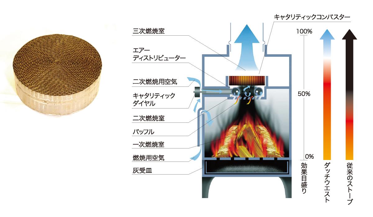 一次燃焼、二次燃焼の後、未燃焼ガスをさらにキャタリティックコンバスターに通すことで、熱エネルギーを余すところなく取り出し、クリーンな排気を目指した燃焼方式