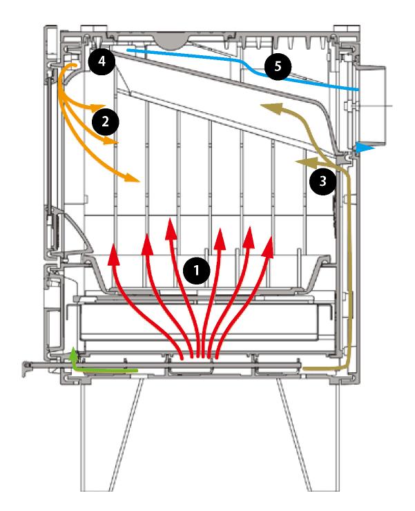 ストーブ内の燃焼空気の流れ(アイアンドッグ)