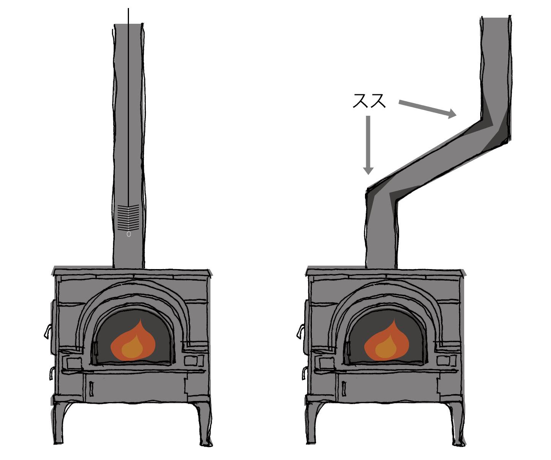 煙突を曲げず、真っ直ぐに煙突を立ち上げれば、ドラフトの流れもスムーズ