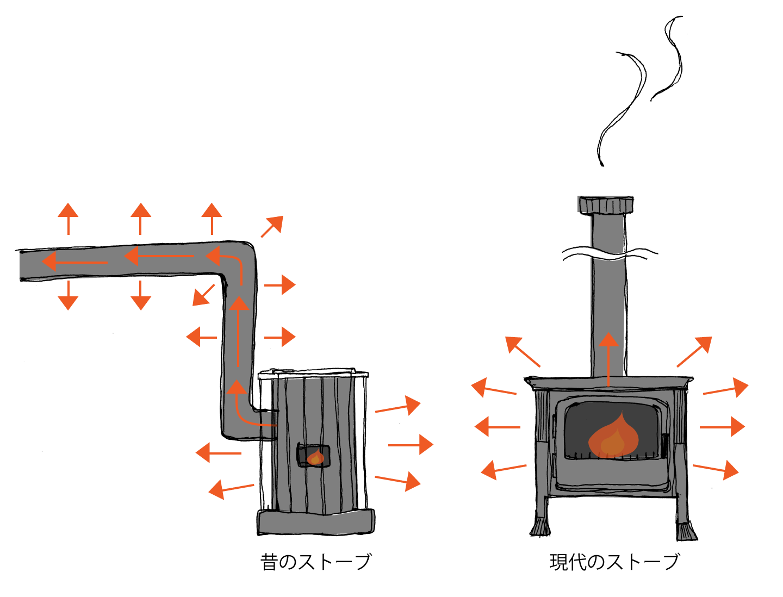昔のストーブは熱効率があまり良くなくいため煙突からの熱も無駄なく利用しようと室内に煙突を横に長く引いていたのです。