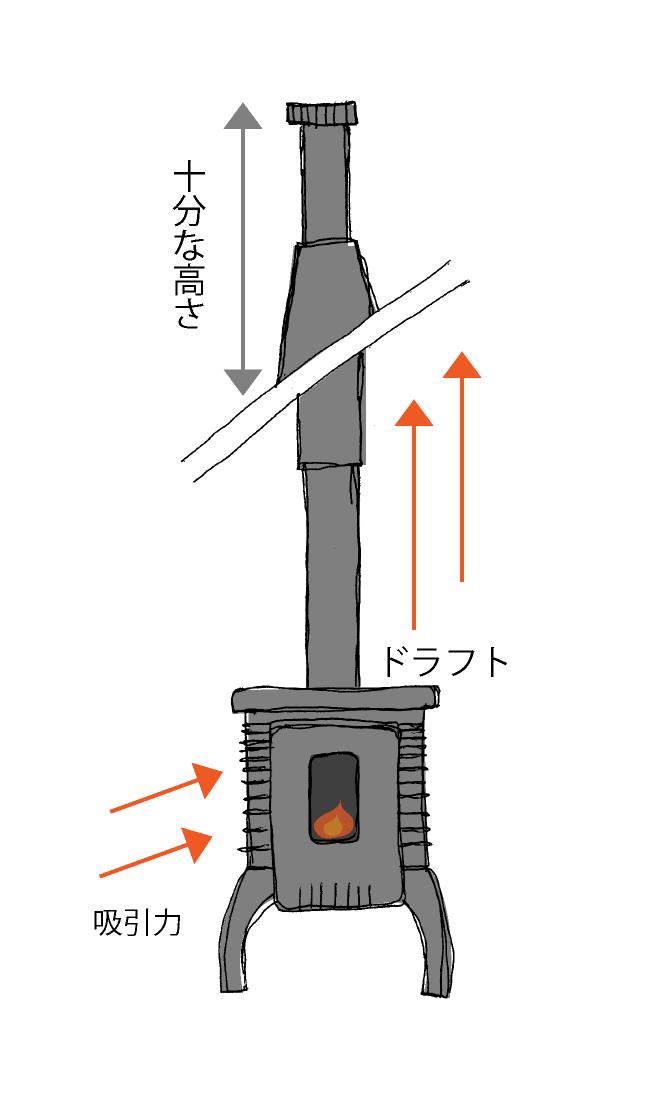 屋根上部の煙突は、ある程度の高さを設けることで、ドラフトを発生させ、スムーズな排気を促します。