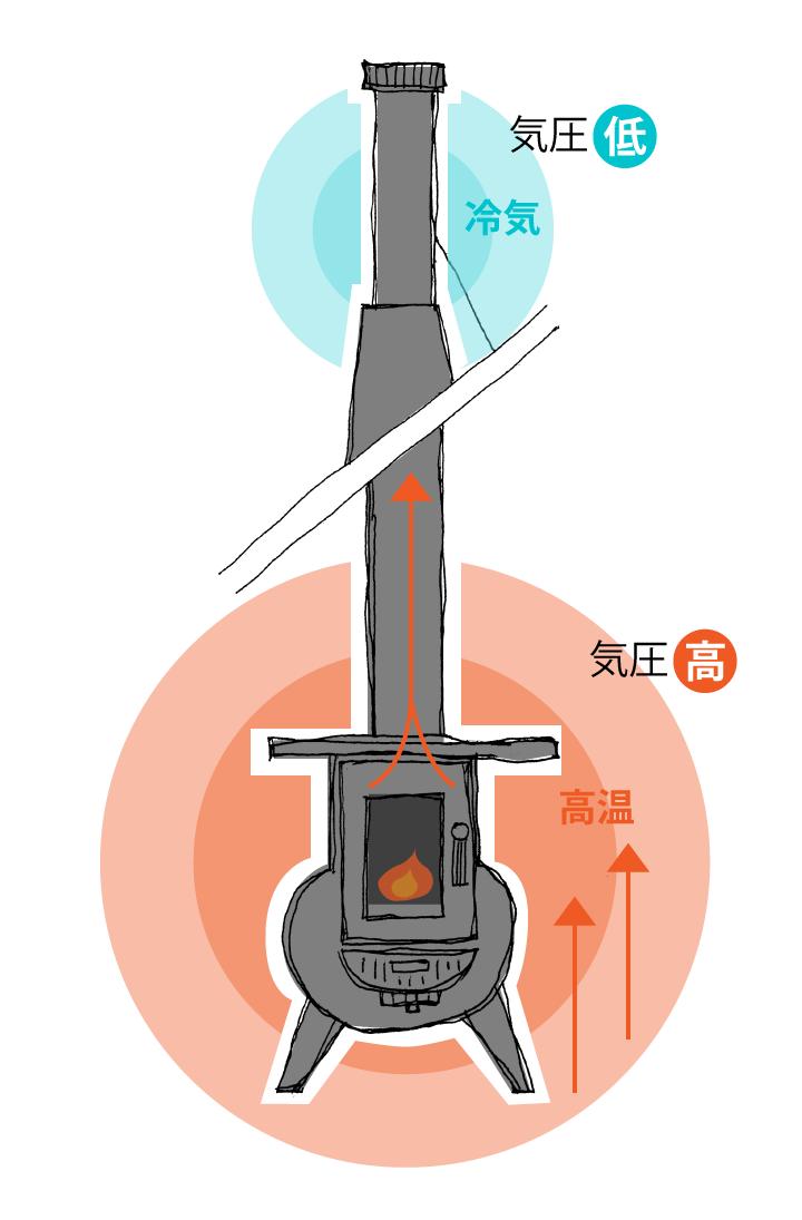 燃焼温度が高いほど、また外気が冷えていて気温差があるときほど、気圧差により強いドラフトが発生します。